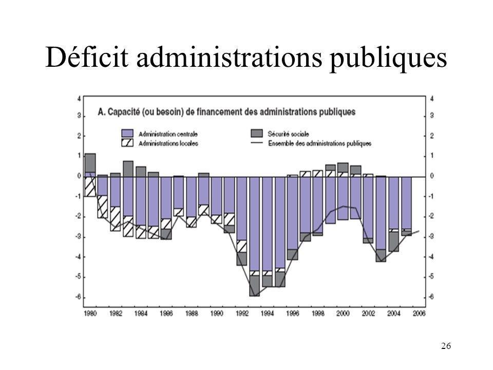 Déficit administrations publiques
