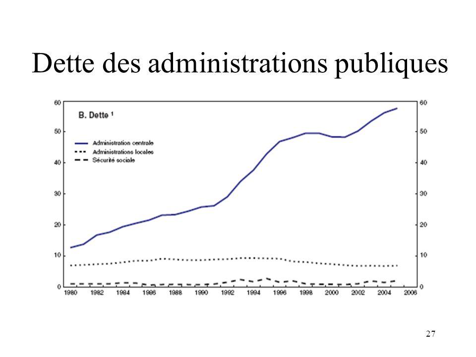 Dette des administrations publiques