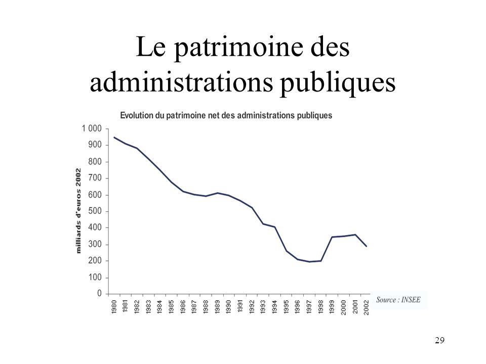 Le patrimoine des administrations publiques