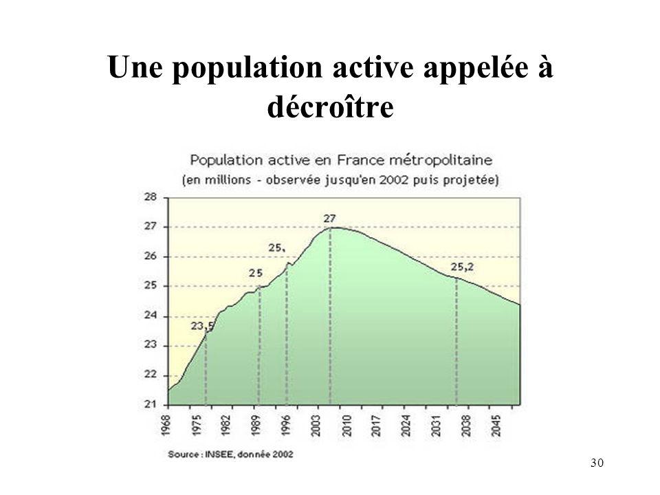 Une population active appelée à décroître