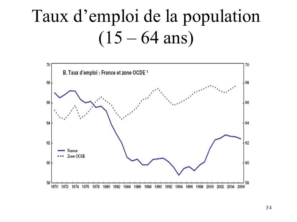 Taux d'emploi de la population (15 – 64 ans)