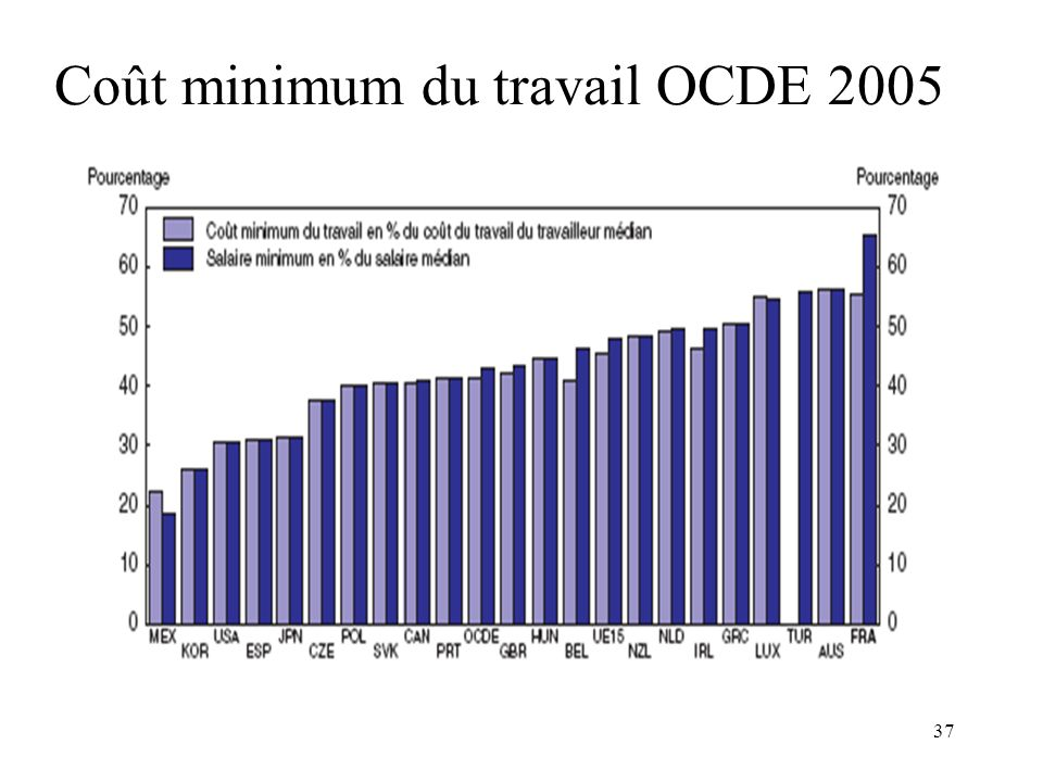 Coût minimum du travail OCDE 2005