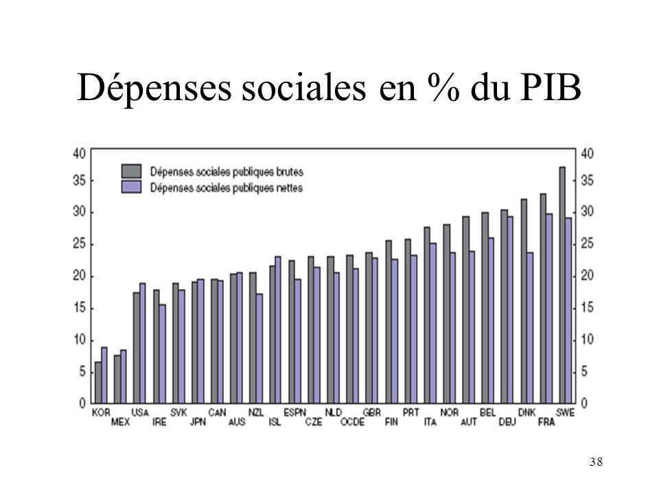 Dépenses sociales en % du PIB