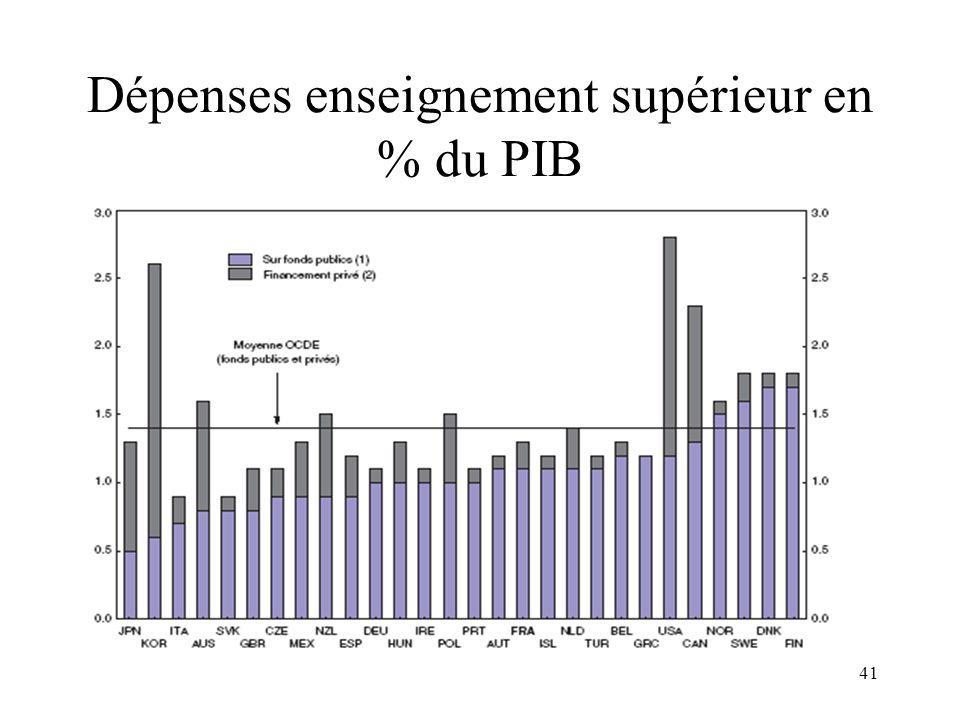Dépenses enseignement supérieur en % du PIB