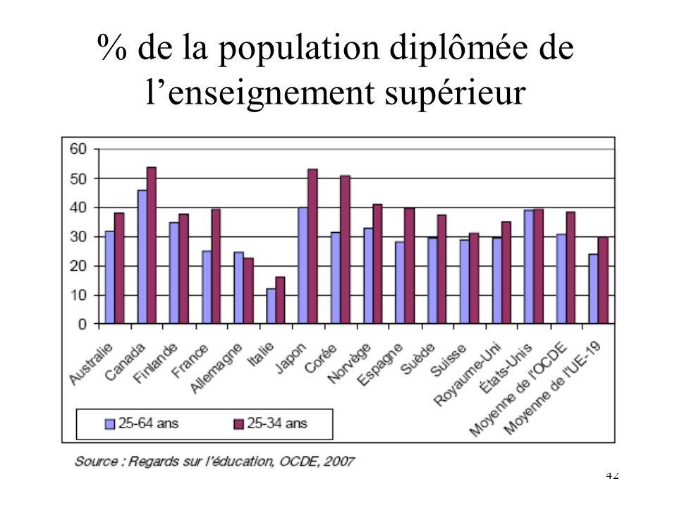 % de la population diplômée de l'enseignement supérieur