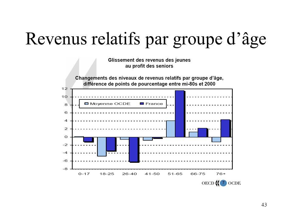 Revenus relatifs par groupe d'âge