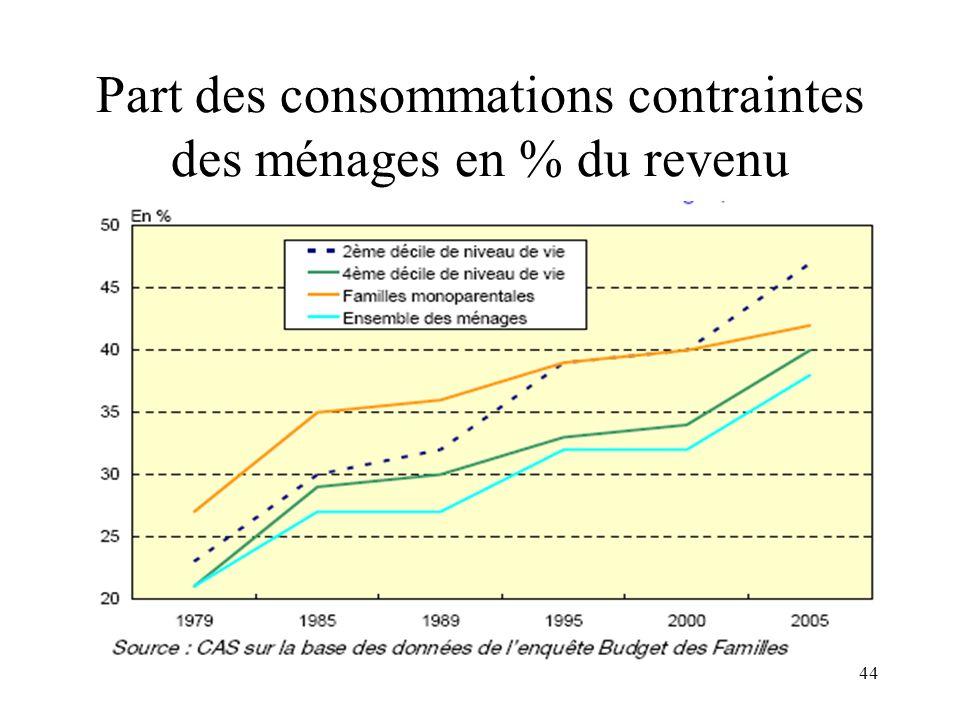 Part des consommations contraintes des ménages en % du revenu