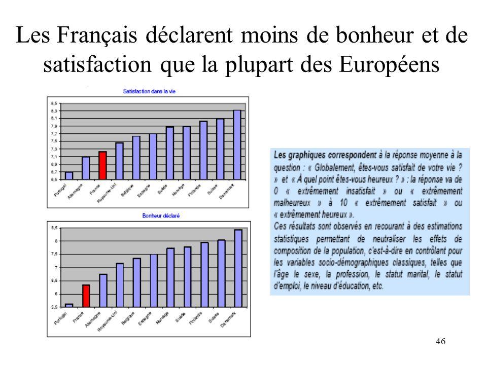 Les Français déclarent moins de bonheur et de satisfaction que la plupart des Européens