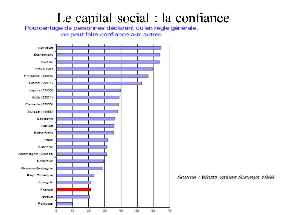 Le capital social : la confiance