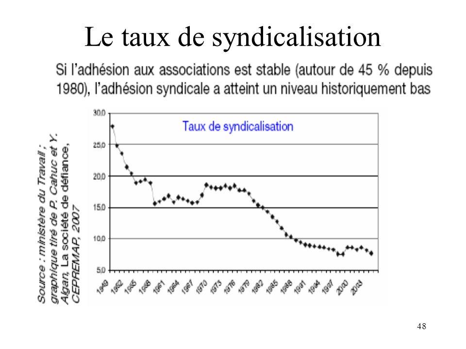 Le taux de syndicalisation