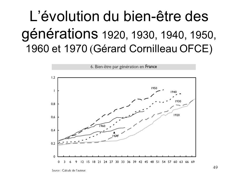 L'évolution du bien-être des générations 1920, 1930, 1940, 1950, 1960 et 1970 (Gérard Cornilleau OFCE)