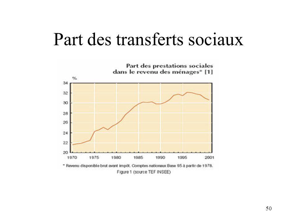 Part des transferts sociaux