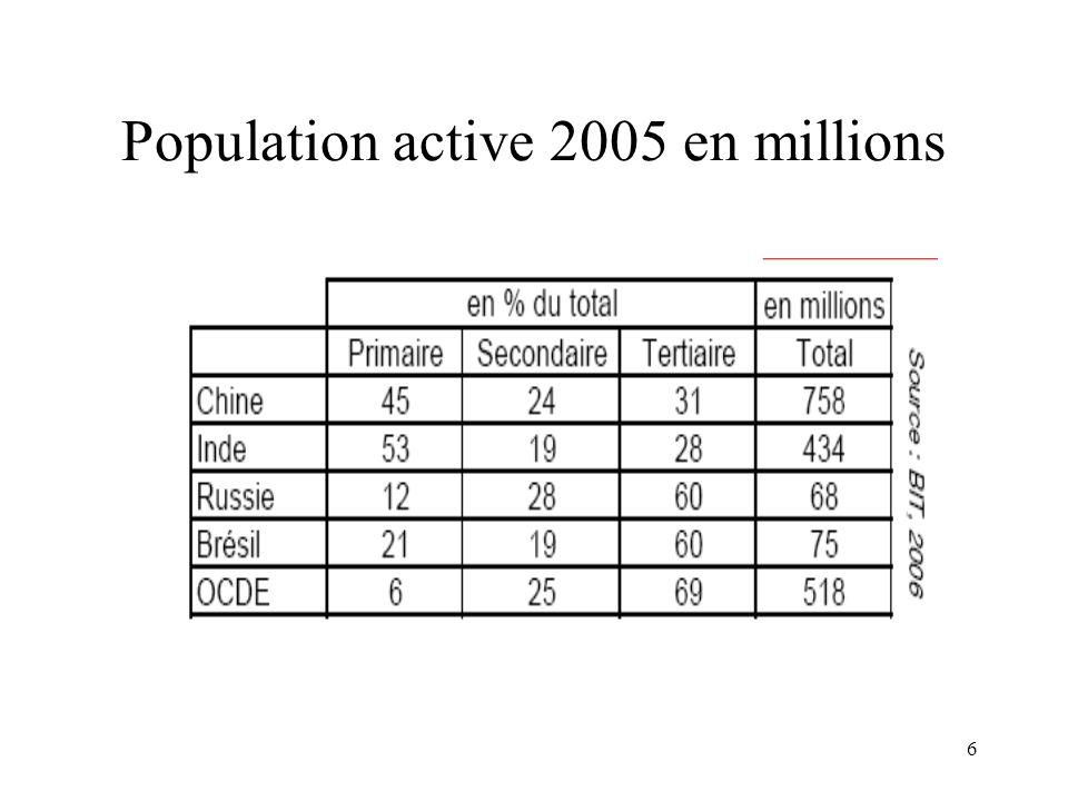 Population active 2005 en millions