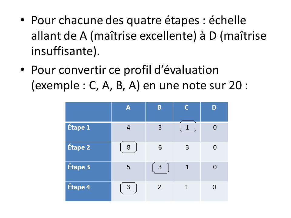 Pour chacune des quatre étapes : échelle allant de A (maîtrise excellente) à D (maîtrise insuffisante).