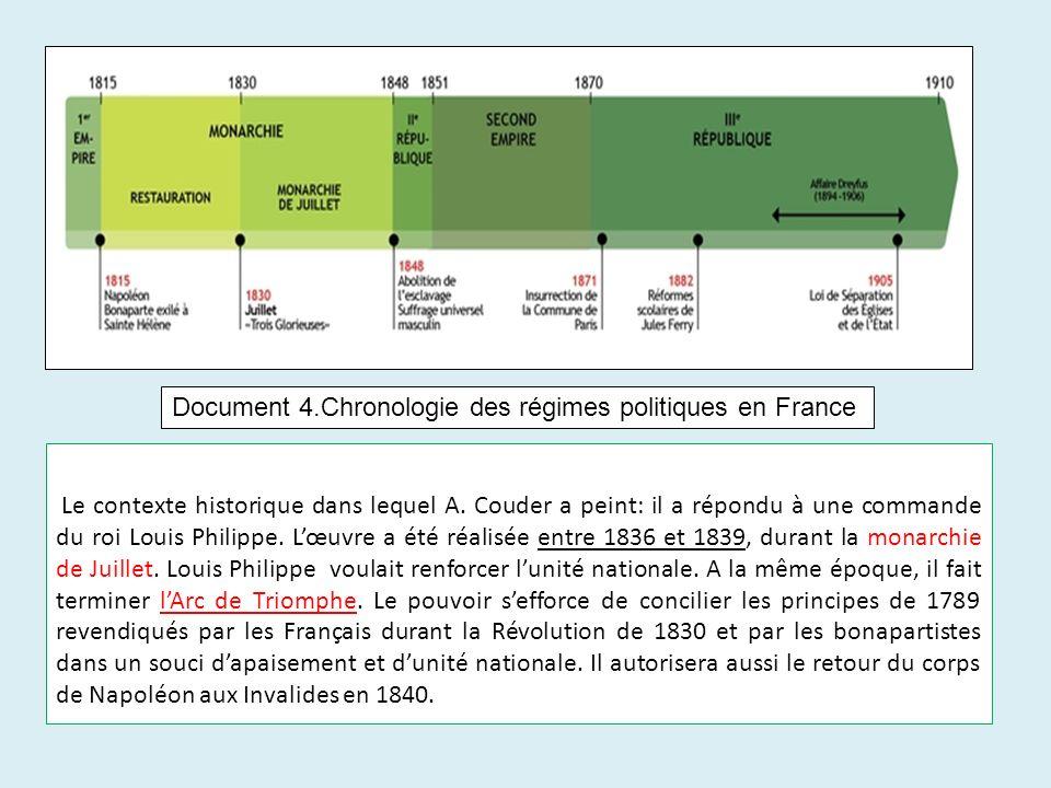 Document 4.Chronologie des régimes politiques en France