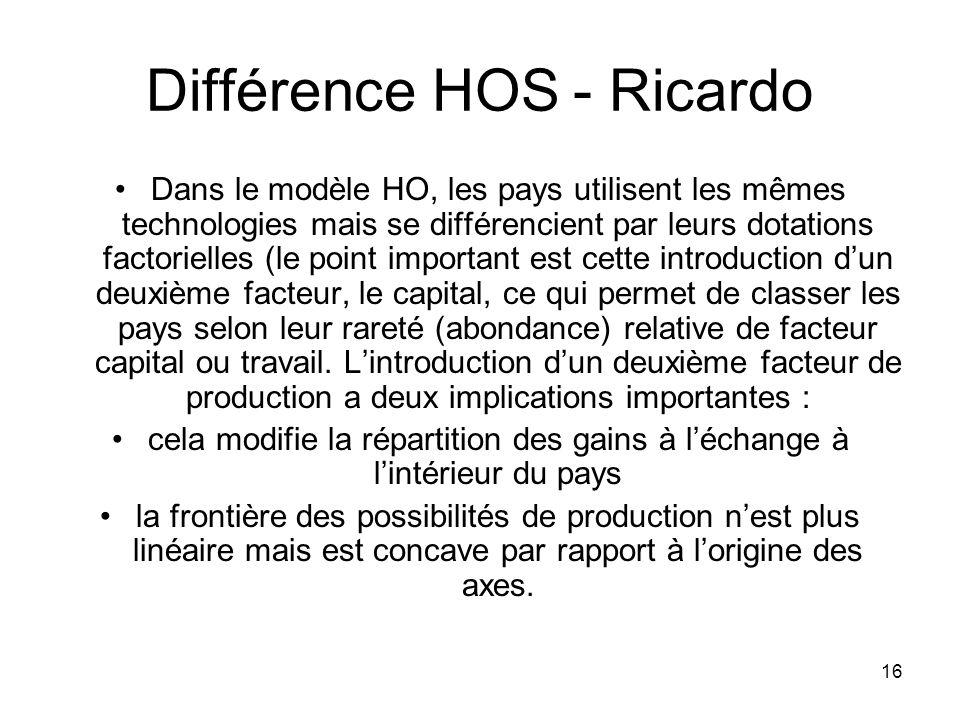 Différence HOS - Ricardo