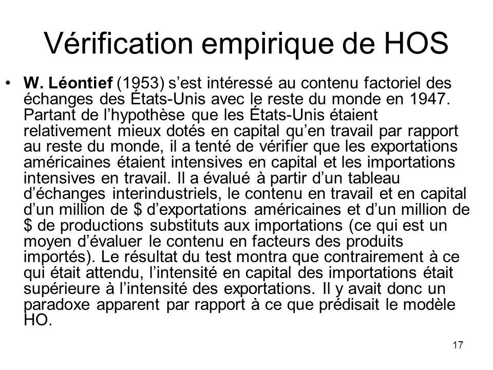 Vérification empirique de HOS