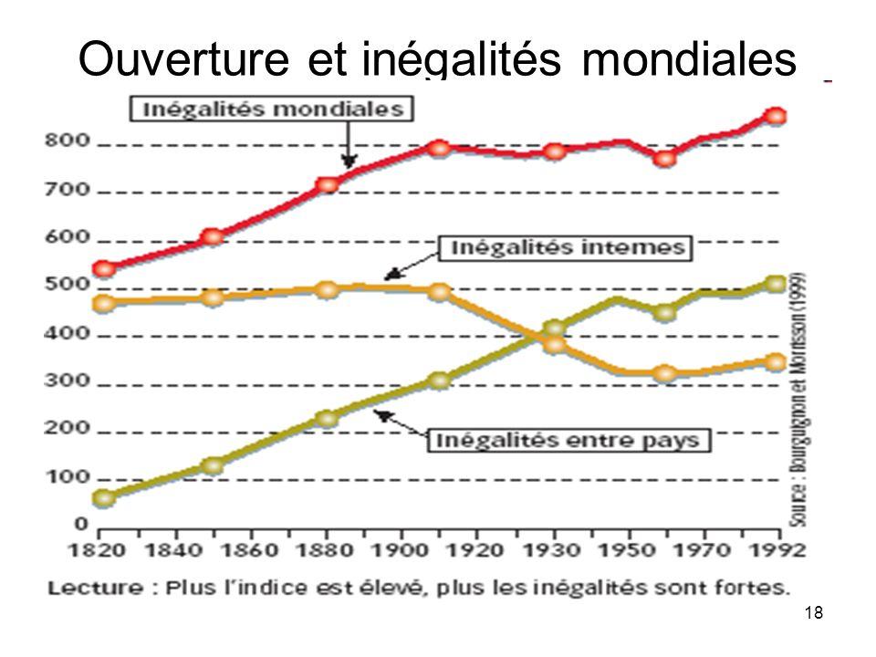 Ouverture et inégalités mondiales