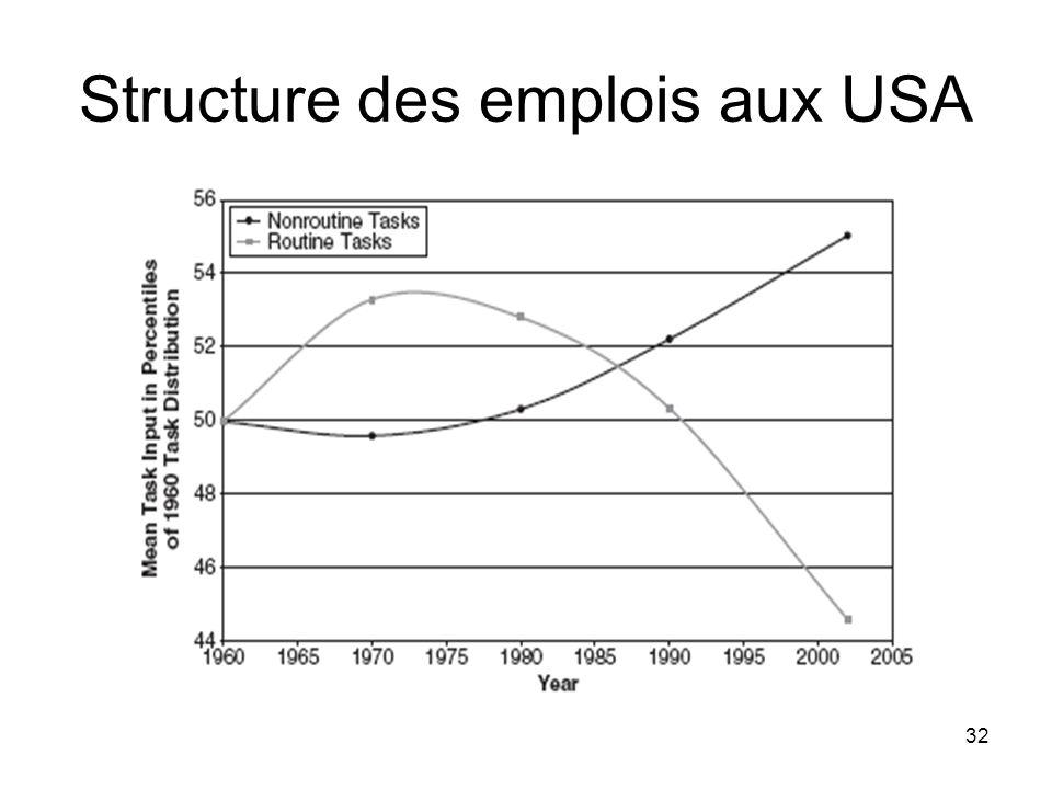 Structure des emplois aux USA