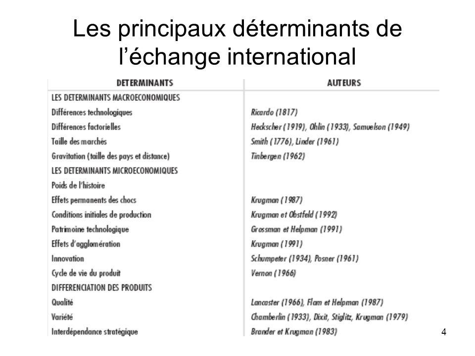 Les principaux déterminants de l'échange international