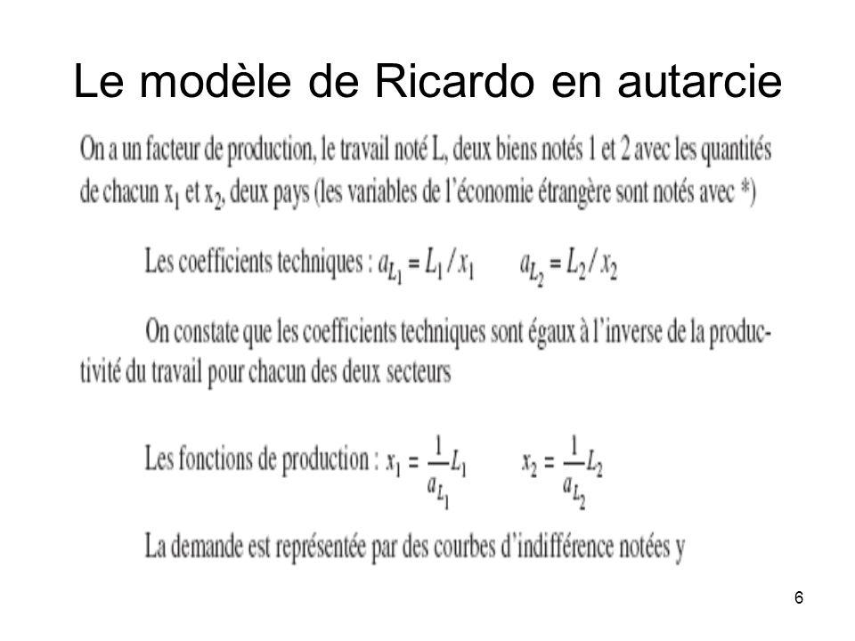 Le modèle de Ricardo en autarcie