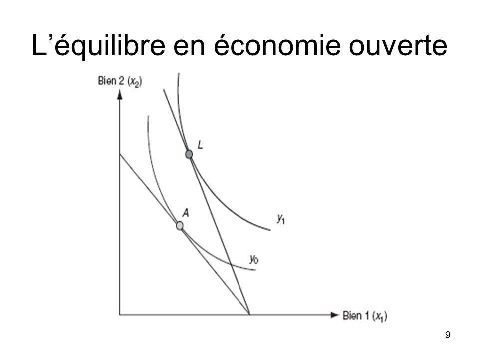 L'équilibre en économie ouverte