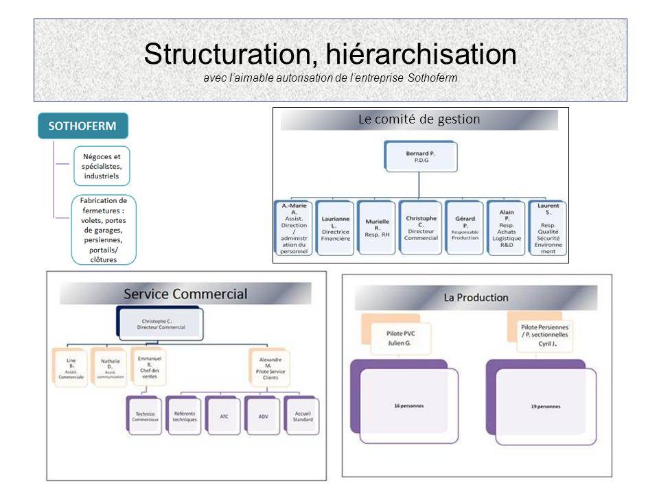 Structuration, hiérarchisation avec l'aimable autorisation de l'entreprise Sothoferm