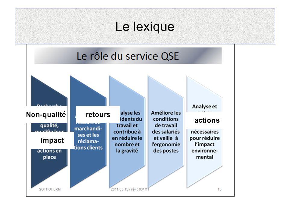 Le lexique Non-qualité impact retours actions