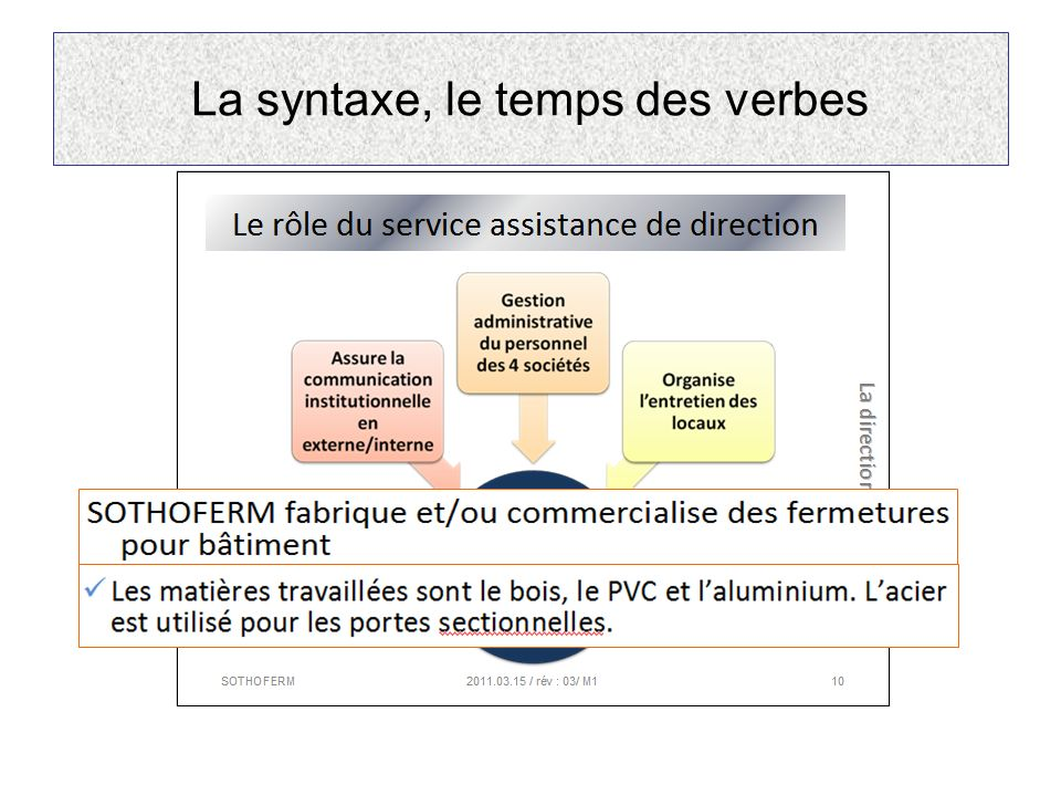 La syntaxe, le temps des verbes