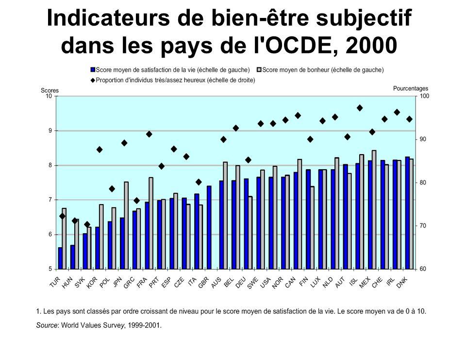 Indicateurs de bien-être subjectif dans les pays de l OCDE, 2000