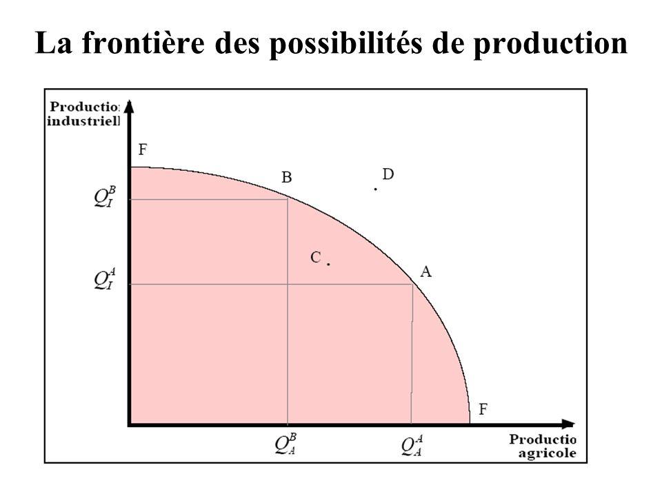 La frontière des possibilités de production