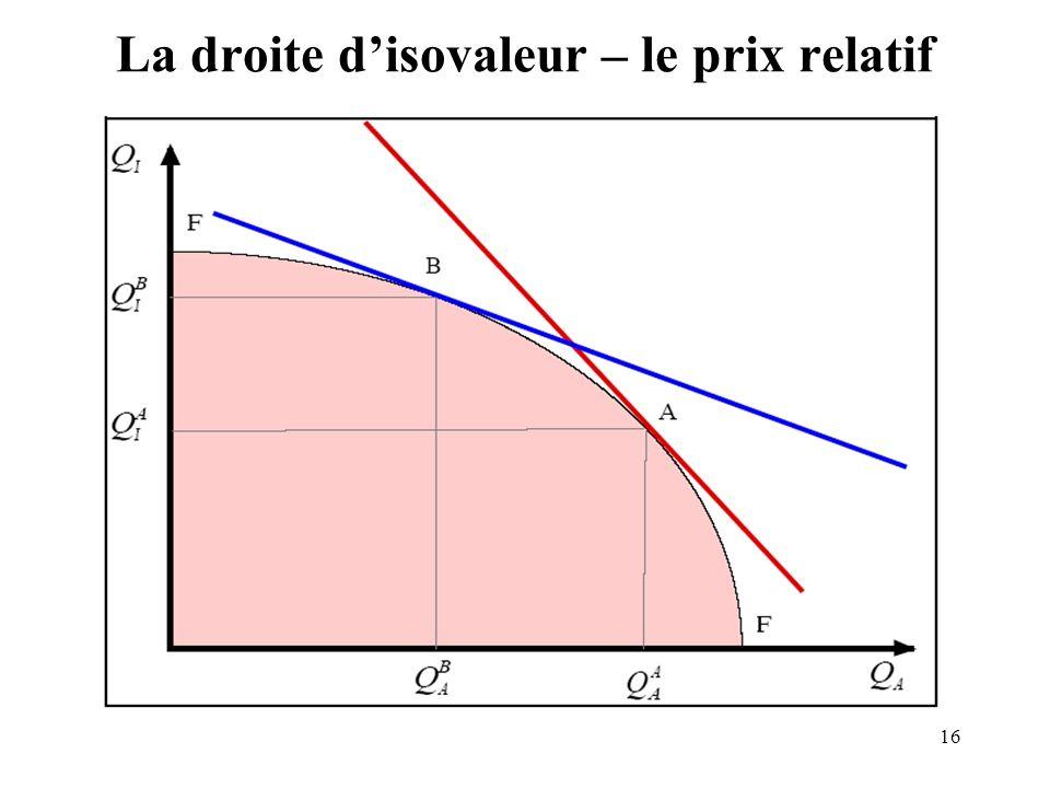 La droite d'isovaleur – le prix relatif