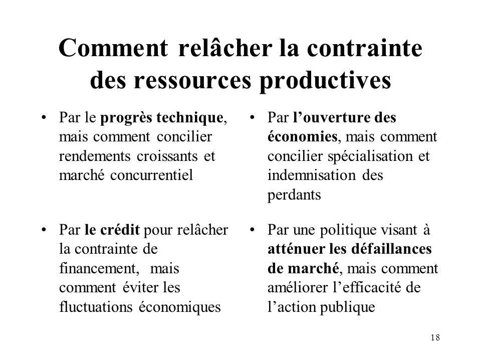 Comment relâcher la contrainte des ressources productives