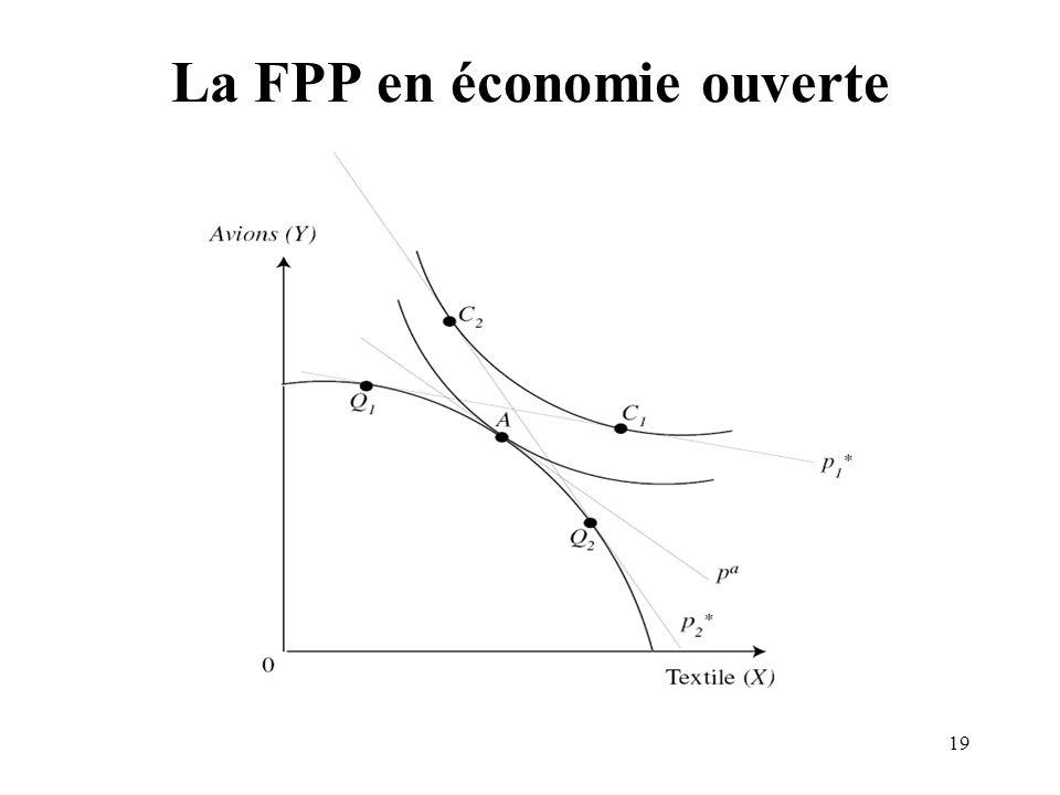 La FPP en économie ouverte