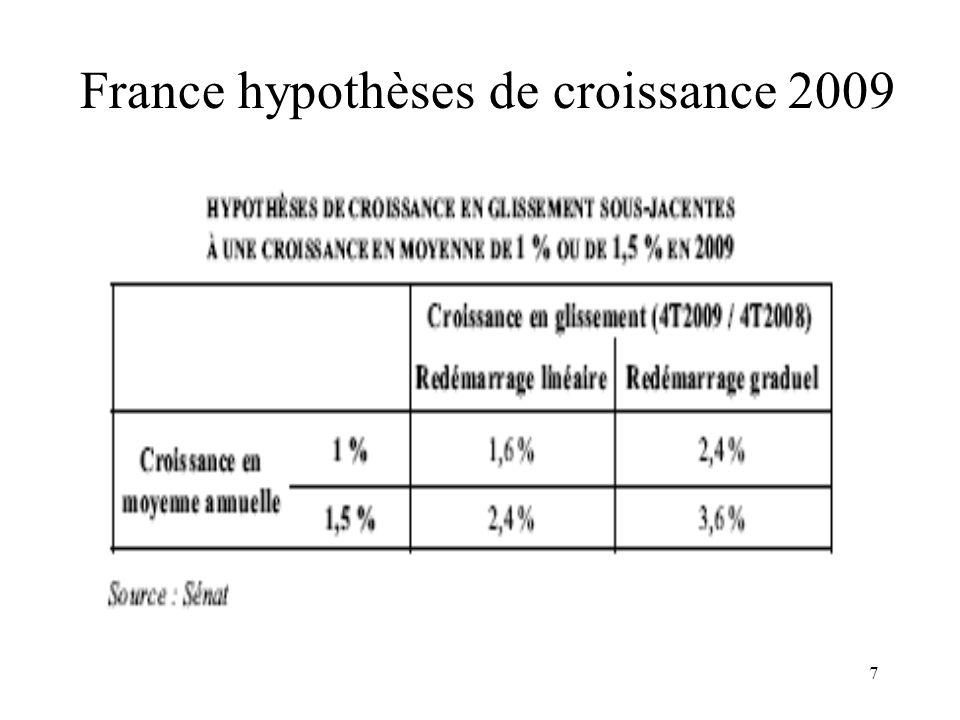 France hypothèses de croissance 2009