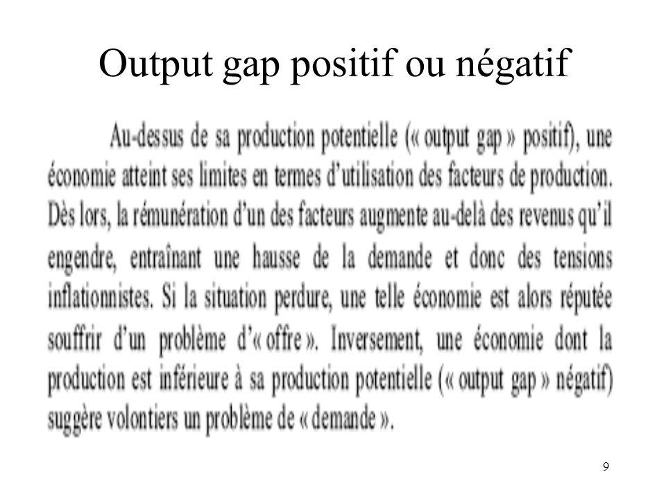 Output gap positif ou négatif