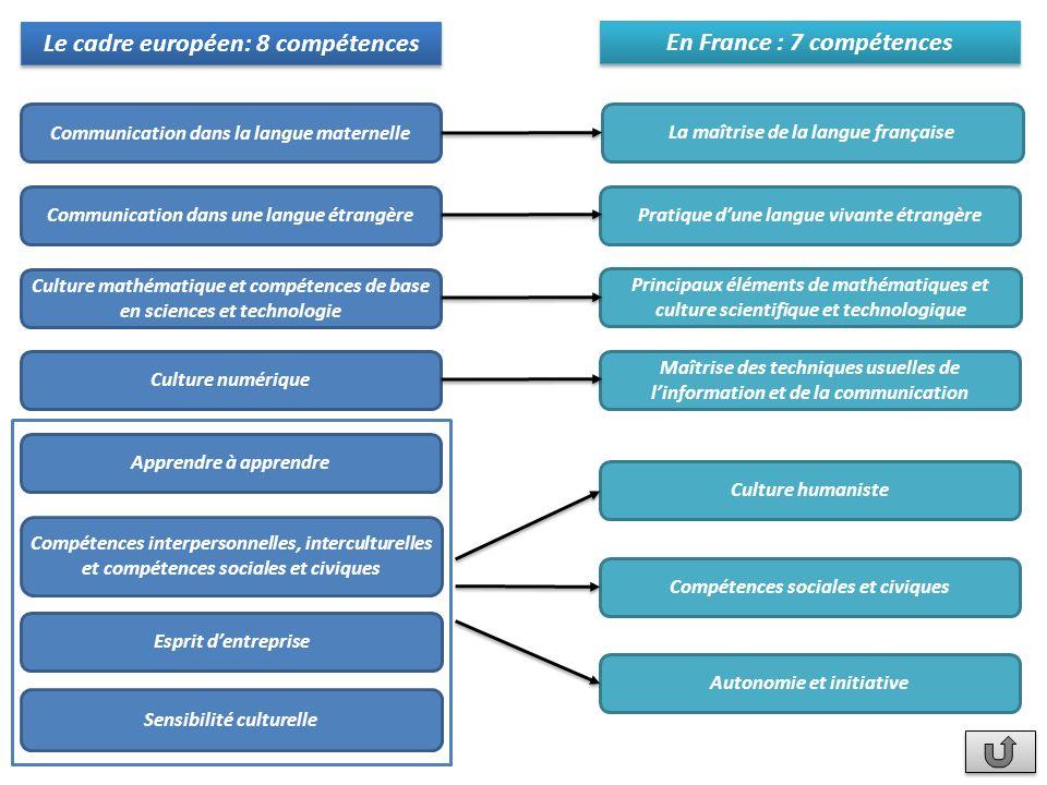 Le cadre européen: 8 compétences En France : 7 compétences