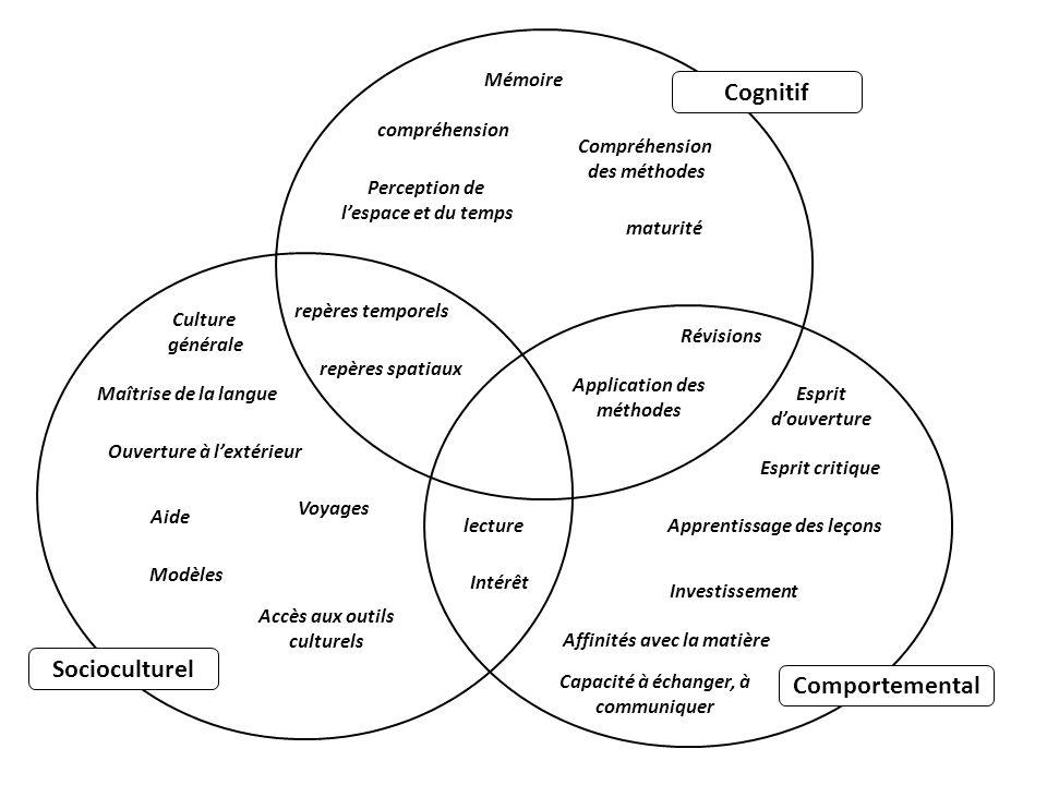 Cognitif Socioculturel Comportemental