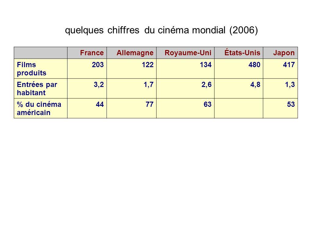 quelques chiffres du cinéma mondial (2006)