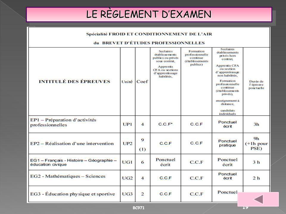 LE RÈGLEMENT D'EXAMEN BC971