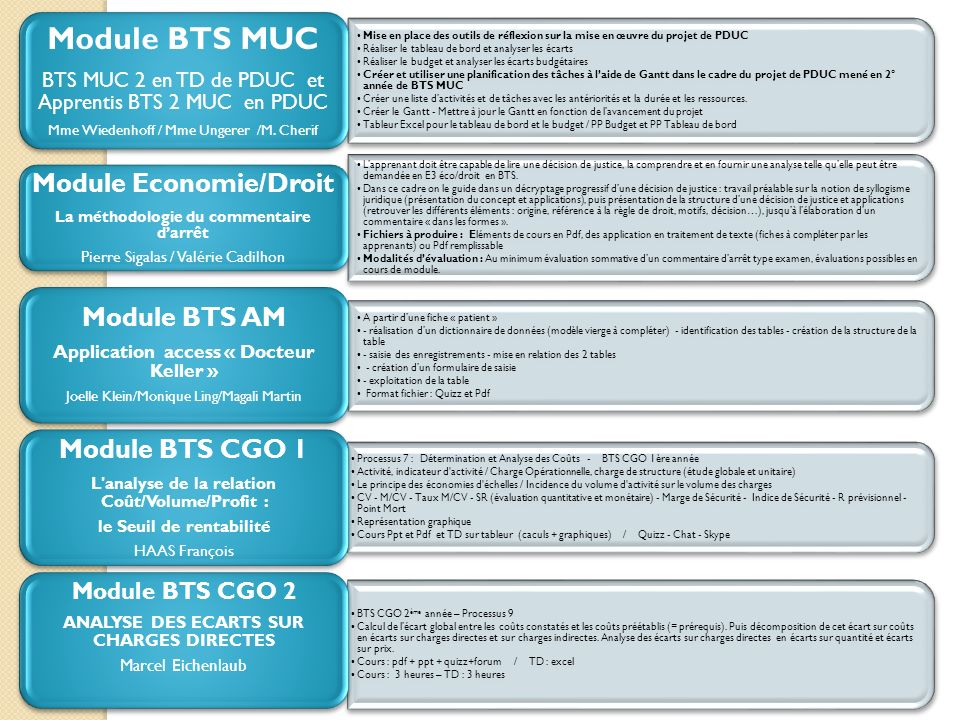 Module BTS MUC Module Economie/Droit Module BTS AM Module BTS CGO 1