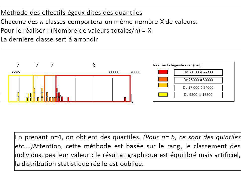 Méthode des effectifs égaux dites des quantiles