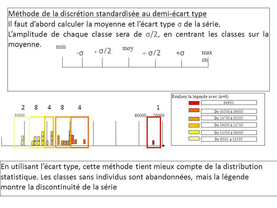Méthode de la discrétion standardisée au demi-écart type