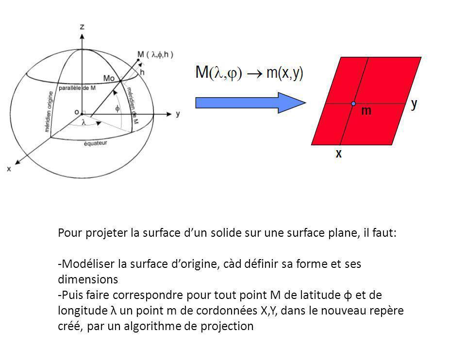 Pour projeter la surface d'un solide sur une surface plane, il faut: