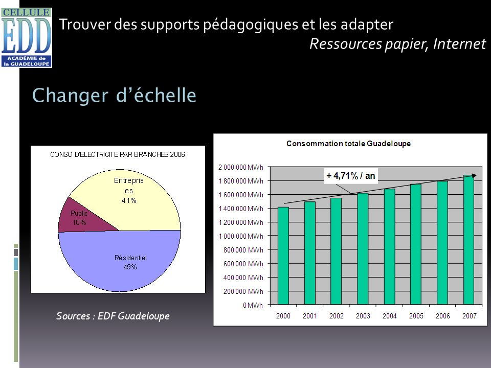 Changer d'échelle Trouver des supports pédagogiques et les adapter