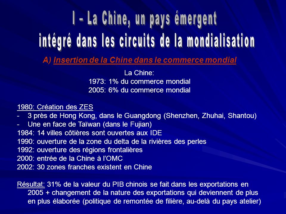 Insertion de la Chine dans le commerce mondial