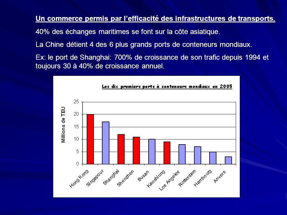 Un commerce permis par l'efficacité des infrastructures de transports.