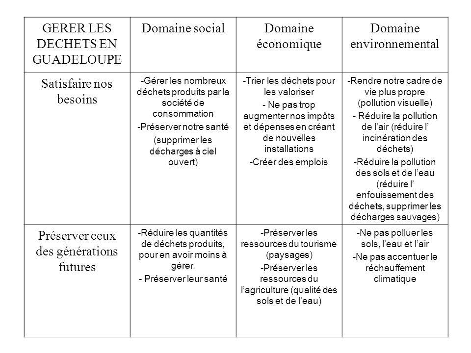 GERER LES DECHETS EN GUADELOUPE Domaine social Domaine économique