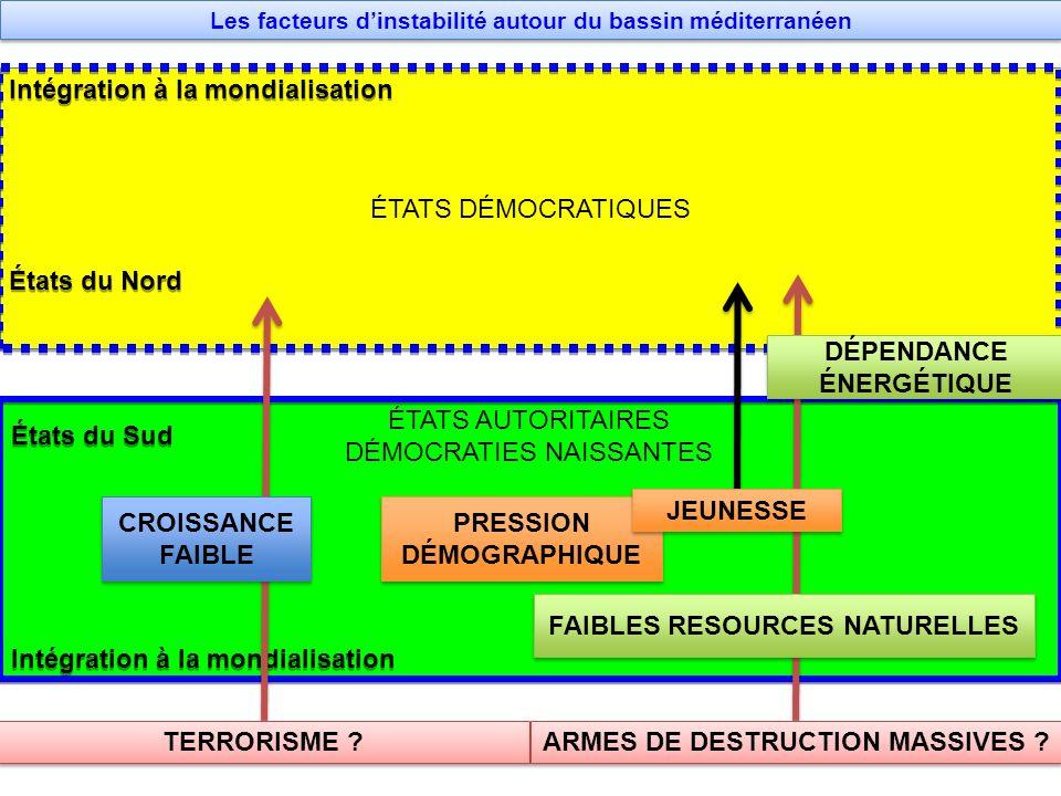 Les facteurs d'instabilité autour du bassin méditerranéen
