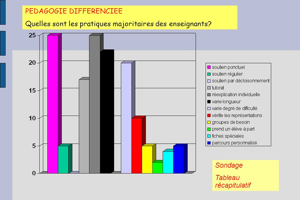 PEDAGOGIE DIFFERENCIEE